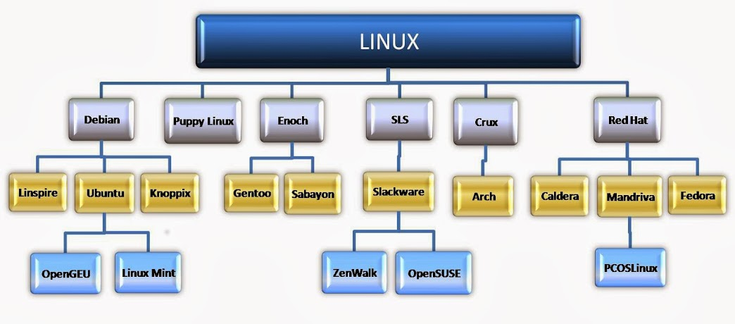 demise of unix The format of windows and unix text files differs slightly in windows, lines end with both the line feed and carriage return ascii characters, but unix uses.